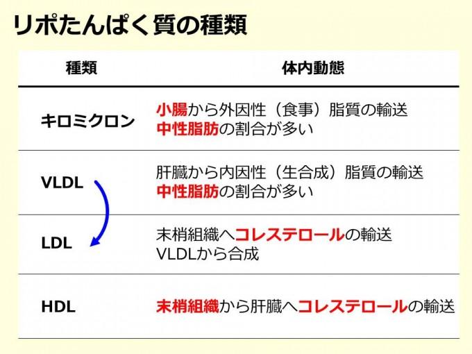 リポたんぱく質の種類_20140716