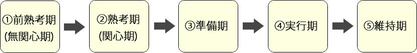 行動変容段階モデル_140703
