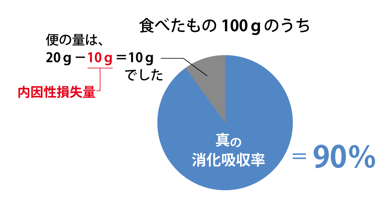 真の消化吸収率01_151014