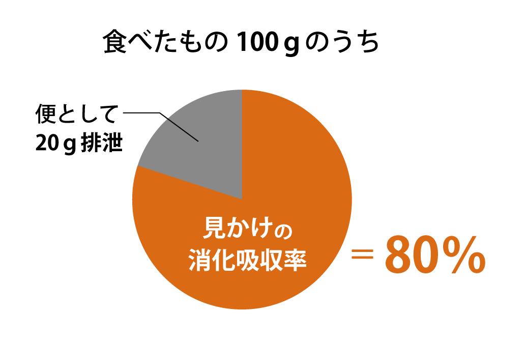 見かけの消化吸収率01_151014