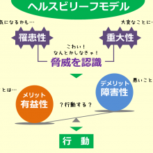 ヘルスビリーフモデル_健康信念モデル_160210