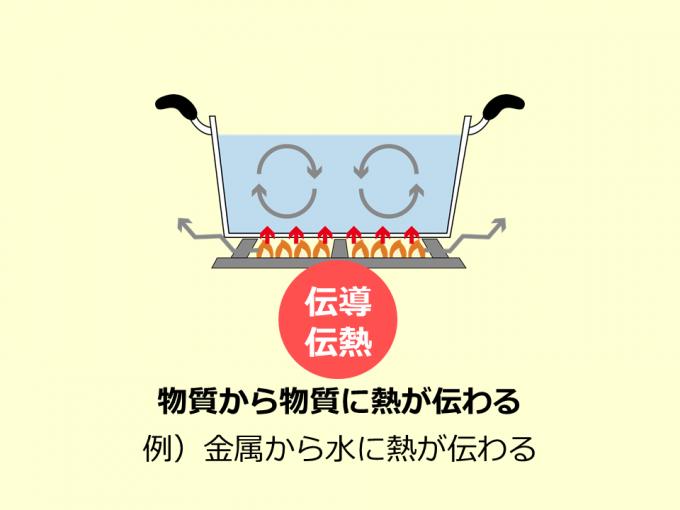 伝導伝熱_160414