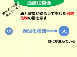 過酸化物価_160511