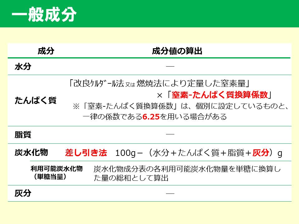 栄養成分値(食品成分表)_161117