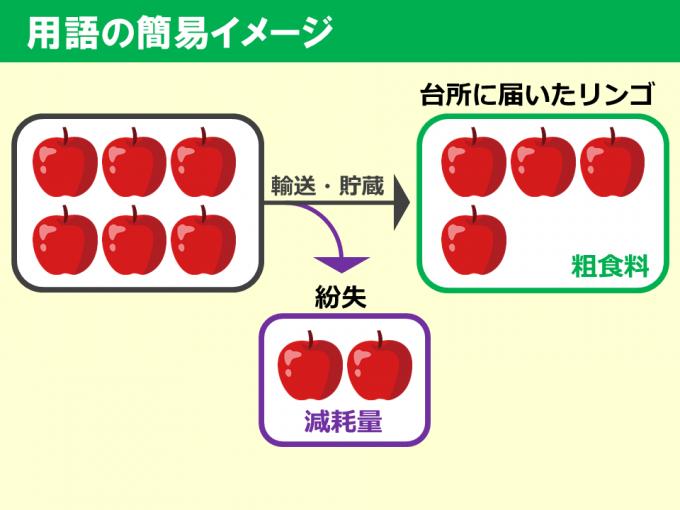 食料需給表_用語_170607 (2)