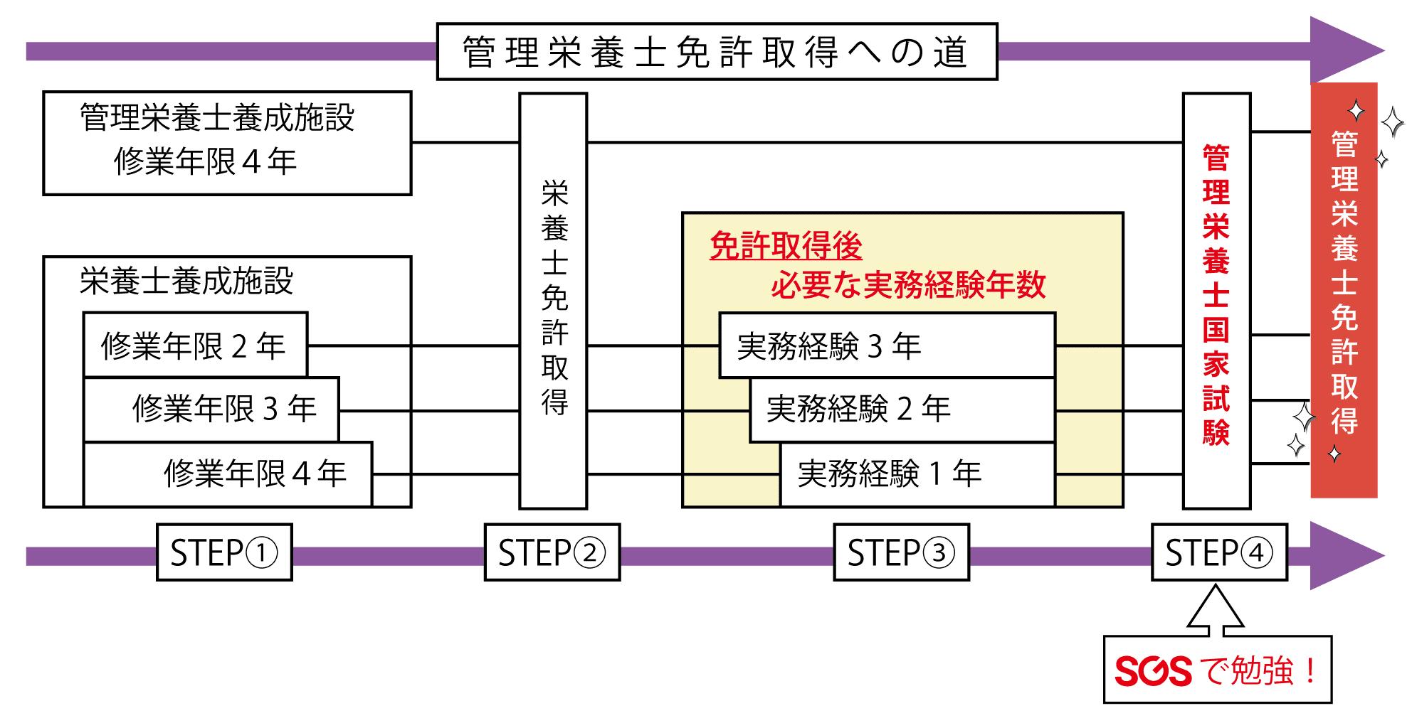 受験資格の構図
