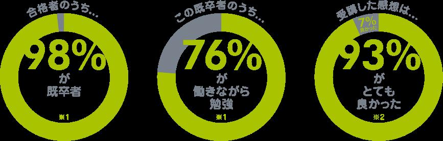 合格者のうち98%が既卒者|この既卒者のうち76%が働きながら勉強|受講した感想は93%がとても良かった