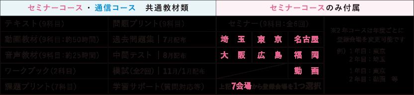 教材と会場の図表