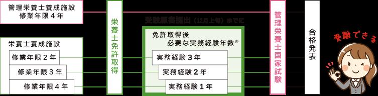 受験資格の確認図