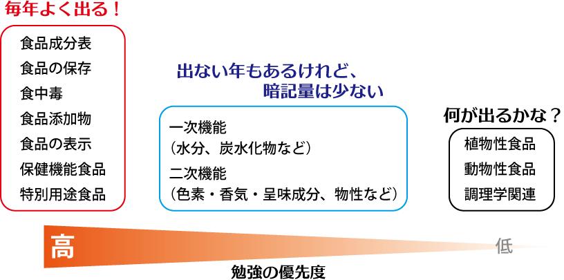 食べ物と健康_勉強_140811