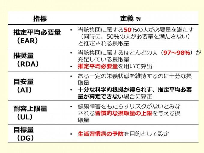 食事摂取基準の栄養素の指標_20141029