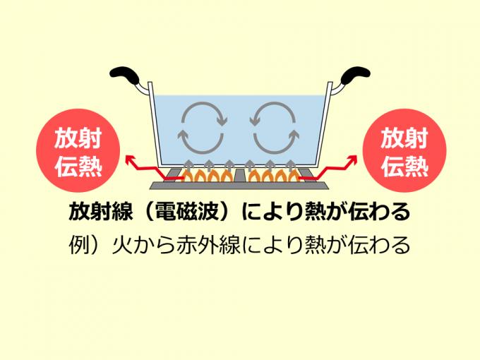 放射伝熱_160414