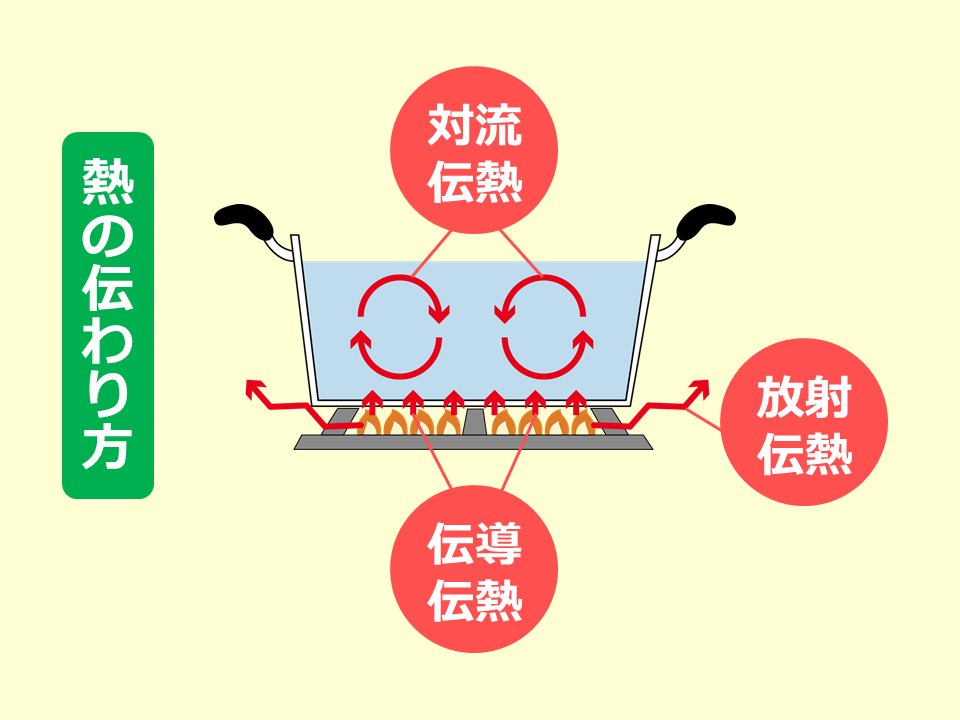 【食べ物】熱伝導 – SGSブログ