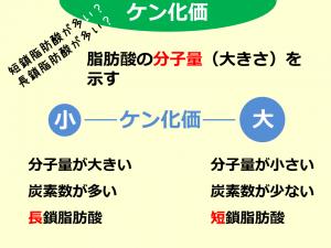 ケン化価_160511