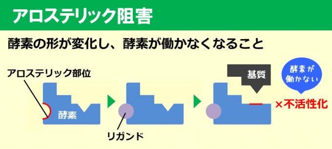 アロステリック阻害_160831