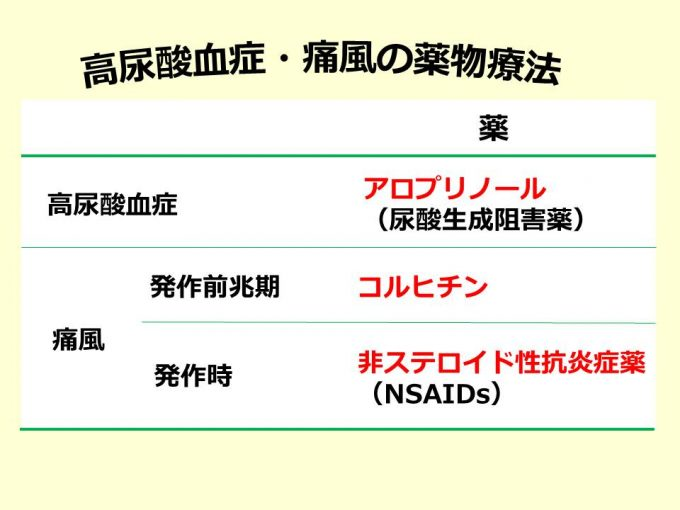 高尿酸血症・痛風薬物療法_20170718