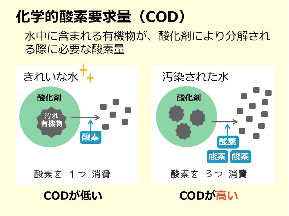 水質汚濁_COD_20180117