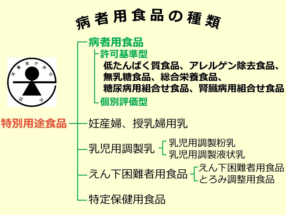 特別用途食品_03_200605